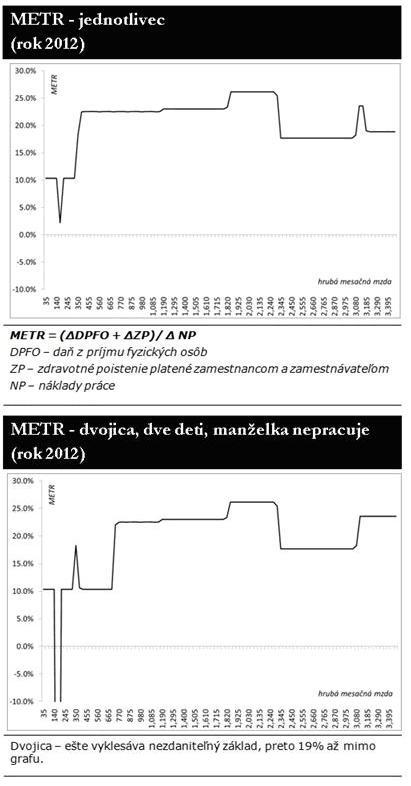 METR - hraničná daňová účinná sadzba v SR